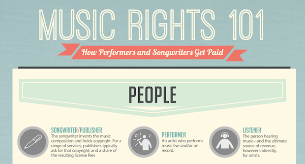 How Music Makes Money